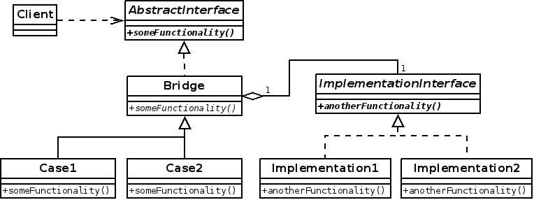 Bridge pattern UML diagram